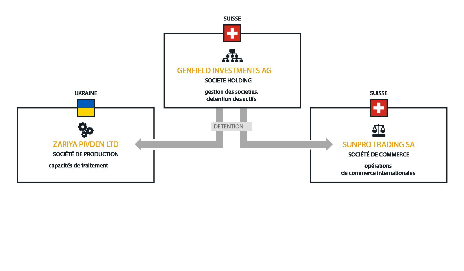 Structure de la Holding